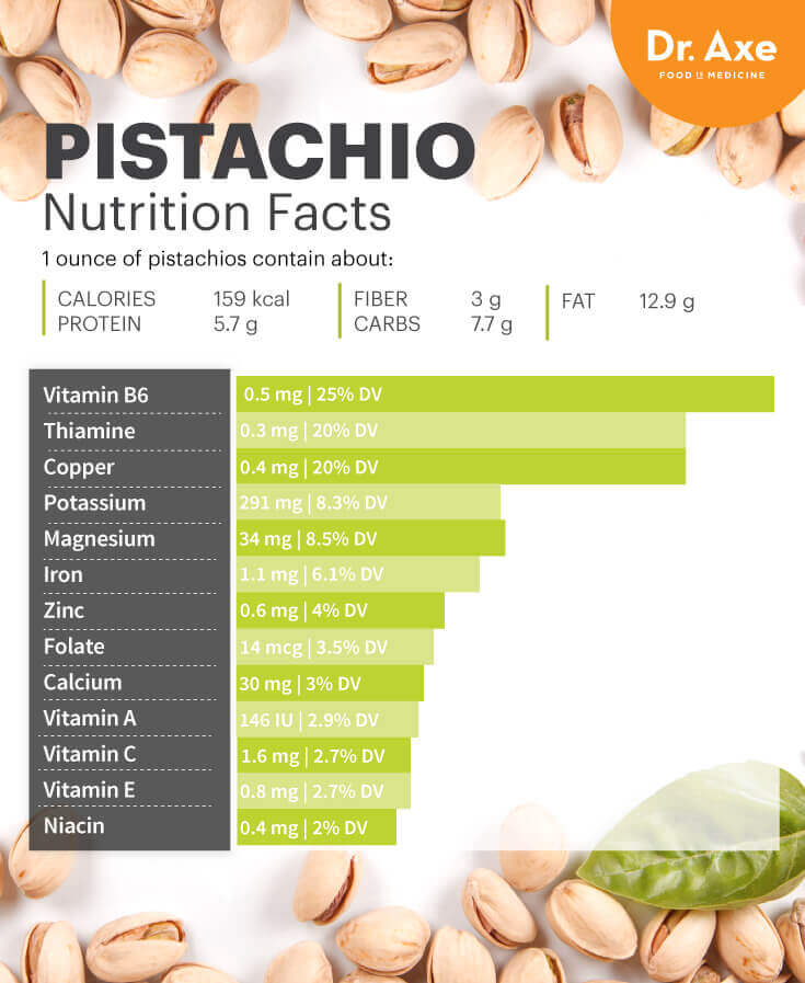 pistachio - Pistachio Nutrition Lowers Bad Cholesterol + Boosts Eye Health