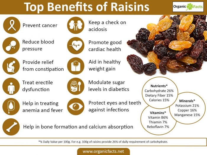 raisin benefits